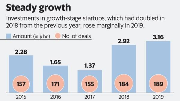Deals in growth-stage startup space climb  to  a  record  $3.1 billion  in  2019