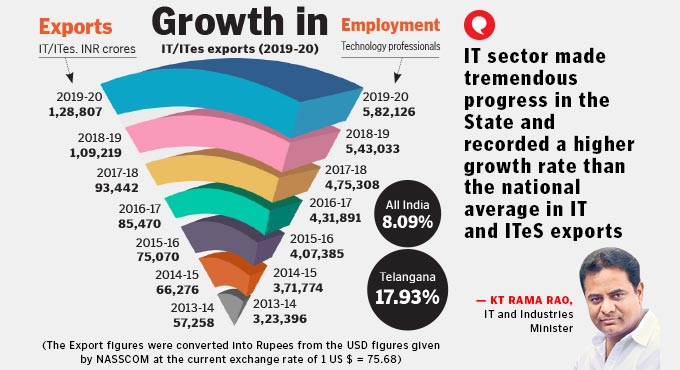 Telangana IT exports register 17.93 per cent growth in 2019-20